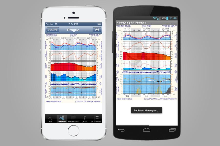 Aplikacje Android i iOS - Prognozy Pogody ICM