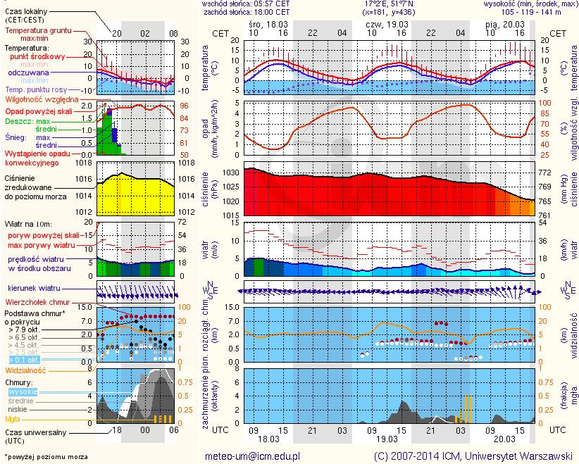 Przykładowy Meteogram Prognozy Pogody ICM Źródło: http://www.meteo.pl