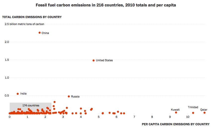 Emisja CO2 Łączna i Per Capita - Źródło: http://www.washingtonpost.com