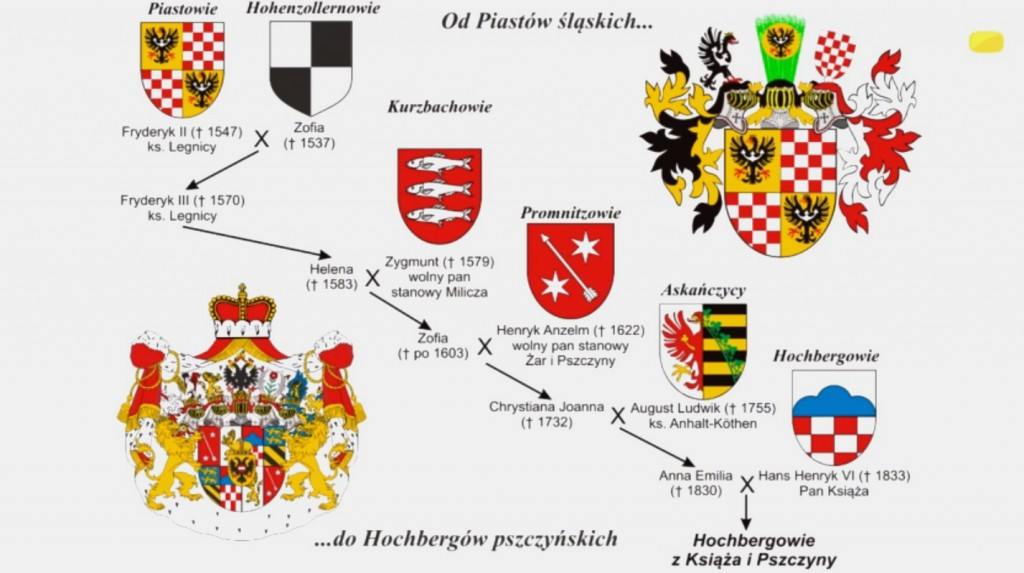 Związek Hochbergów i Piastów Śląskich - Źródło: http://tagen.tv