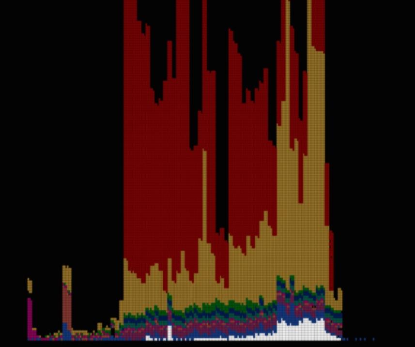 Żołnierze - Liczba ofiar II wojny światowej na osi czasu - Źródło: www.fallen.io