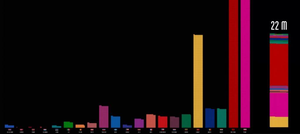Cywile - Liczba ofiar II wojny światowej - Źródło: www.fallen.io