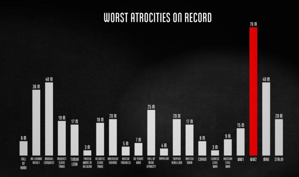 Liczba ofiar II wojny światowej w porównaniu do innych wojen - Źródło: www.fallen.io