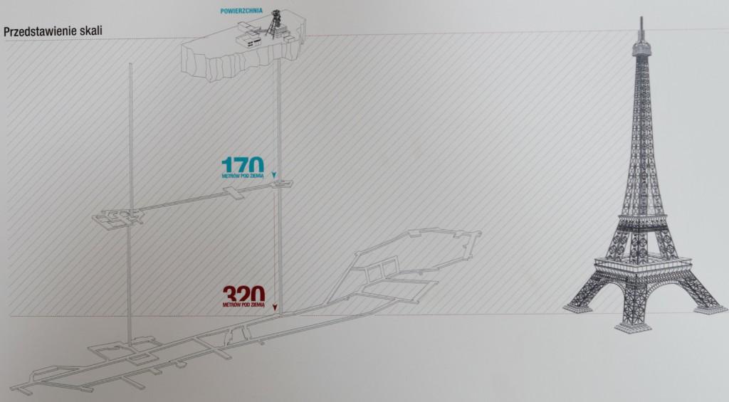 Schemat i Głębokość Podziemnych Tras - Kopalnia Guido