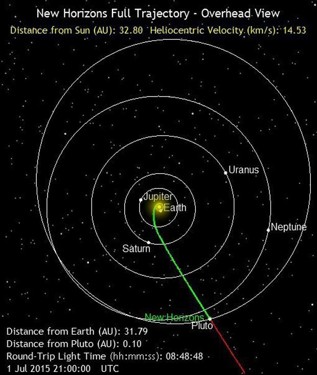 Trajektoria lotu sondy na tle Układu Słonecznego - Foto: NASA