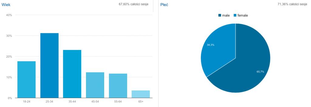 Dane Demograficzne - Reklama na Blogu