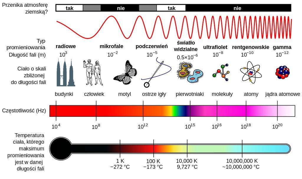 Widmo (spektrum) fal elektromagnetycznych