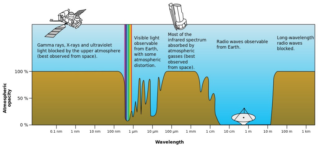 Fale elektromagnetyczne i przepuszczalność ziemskiej atmosfery