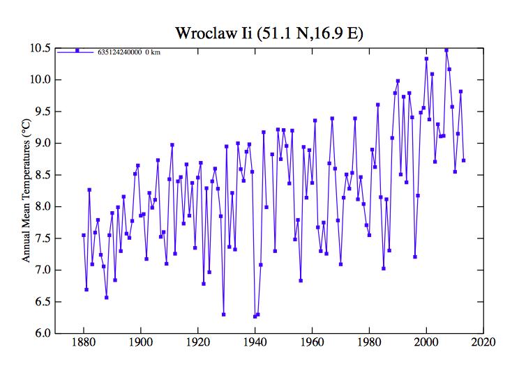 Średnie roczne temperatury we Wrocławiu - Źródło: NASA/GISS