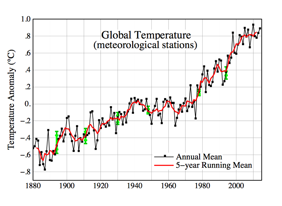 Zmiany globalnej temperatury na przestrzeni ostatnich lat - Źródło: NASA/GISS