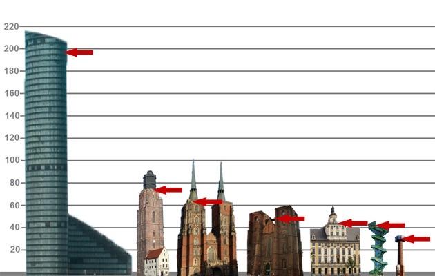 Porównanie punktów widokowych we Wrocławiu