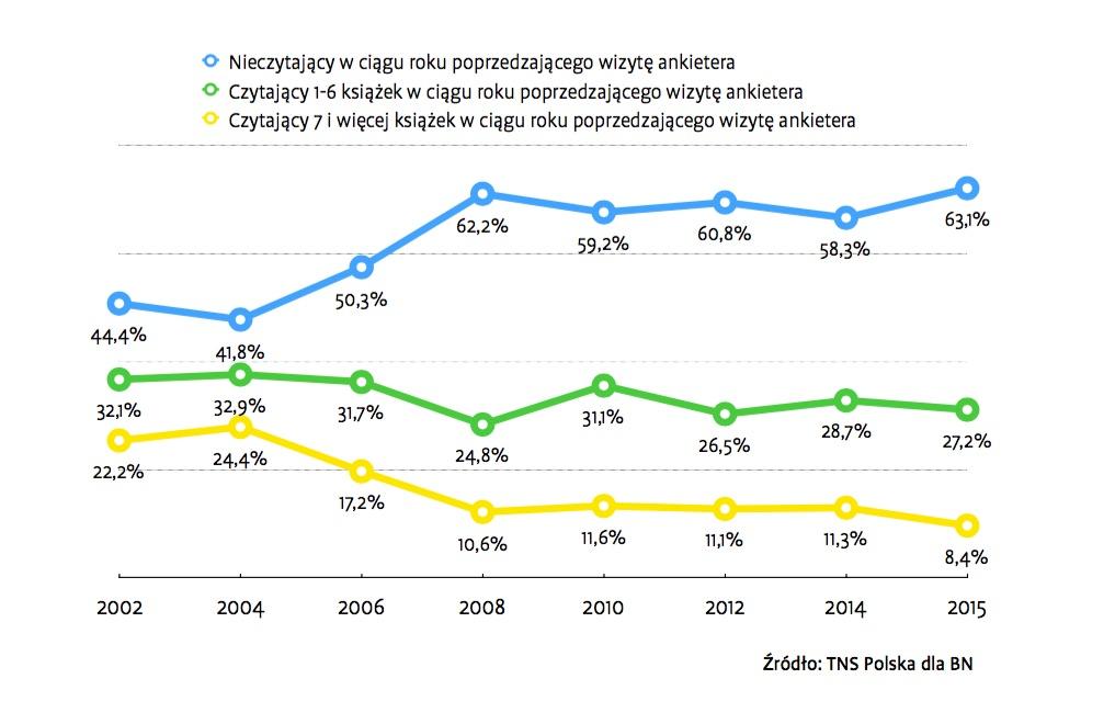 Ponad 63% Polaków nie przeczytało żadnej książki w ciągu roku - Stan czytelnictwa w 2015 roku