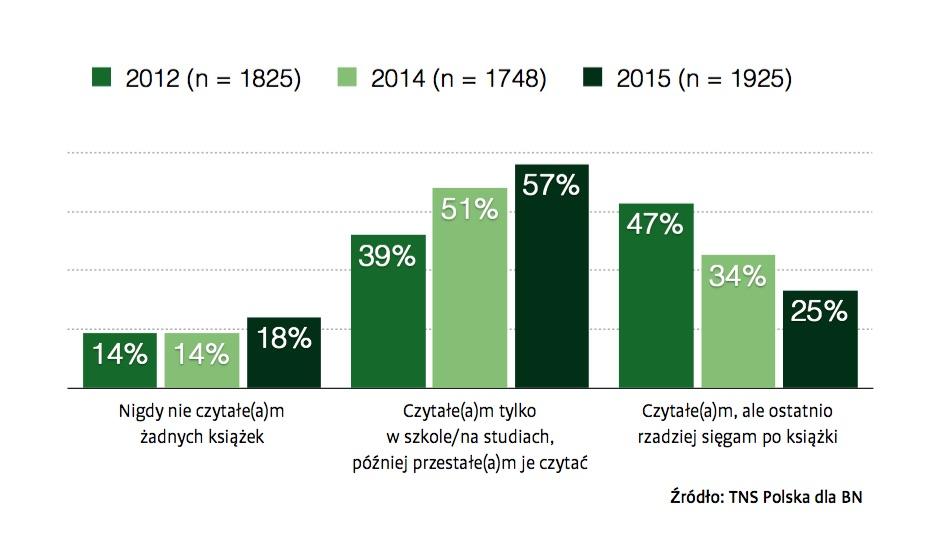 Zmiany czytelnictwa na przestrzeni ostatnich lat - Stan czytelnictwa w 2015 roku