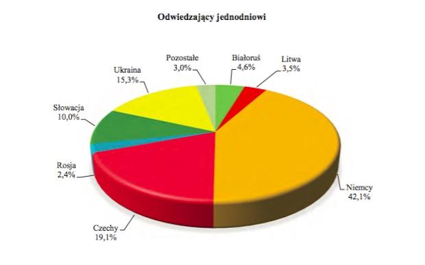 Zagraniczni turyści jednodniowi przyjeżdżający do Polski w 2015 r. - Źródło: GUS
