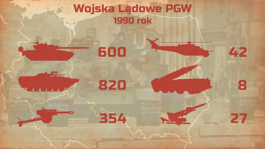 Wojska Lądowe PGW 1990 rok - Armia Radziecka w Polsce