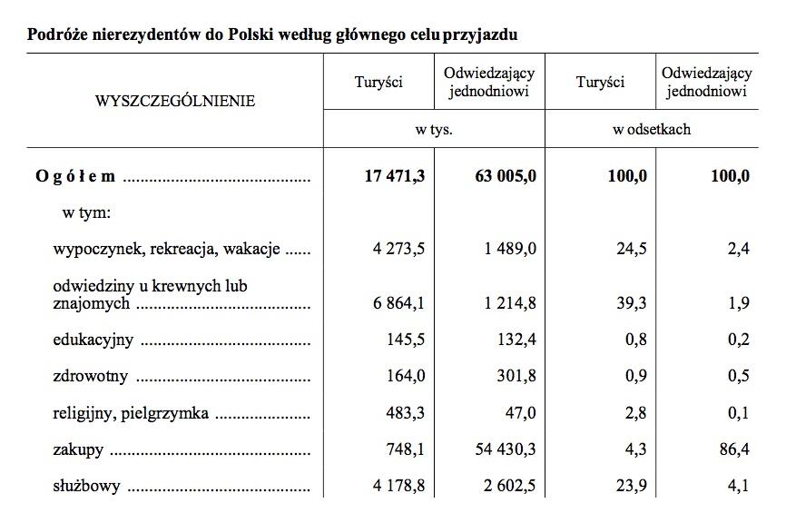 Podróże nierezydentów do Polski według głównego celu przyjazdu w 2016 r. - Źródło: GUS