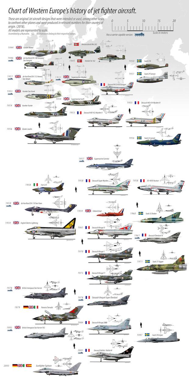 Historia i rozwój myśliwców w Europie – Autor: numante/Reddit