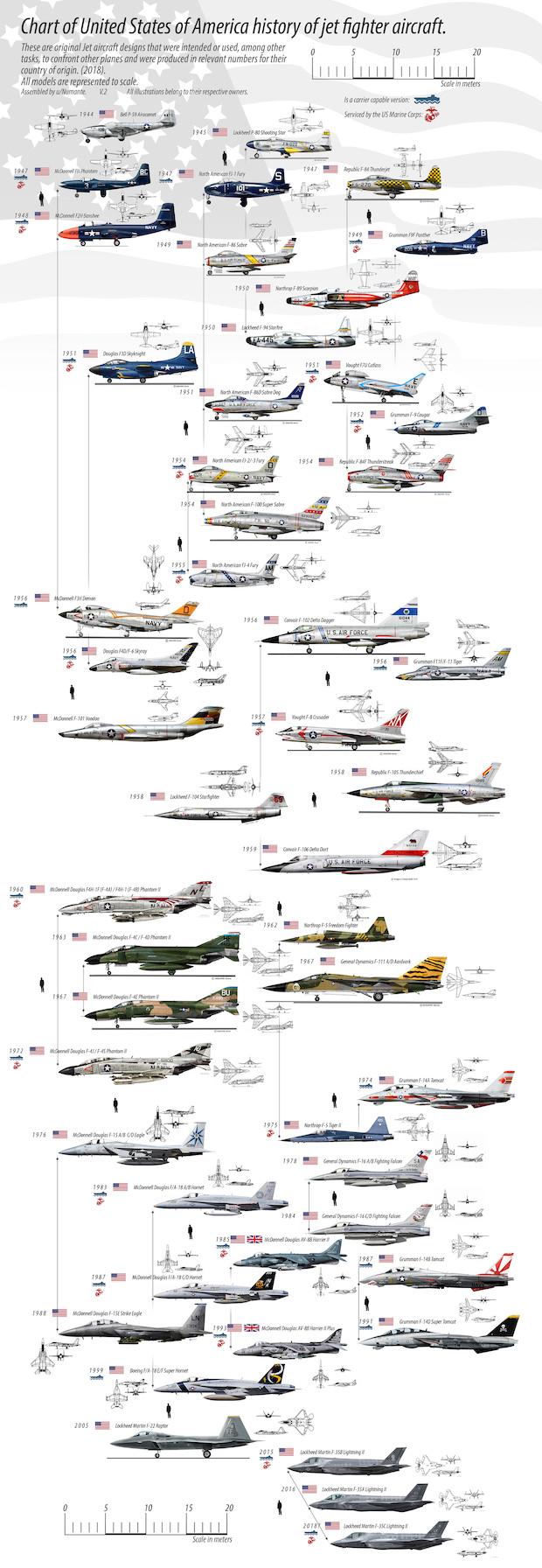 Historia i rozwój myśliwców w USA – Autor: numante/Reddit