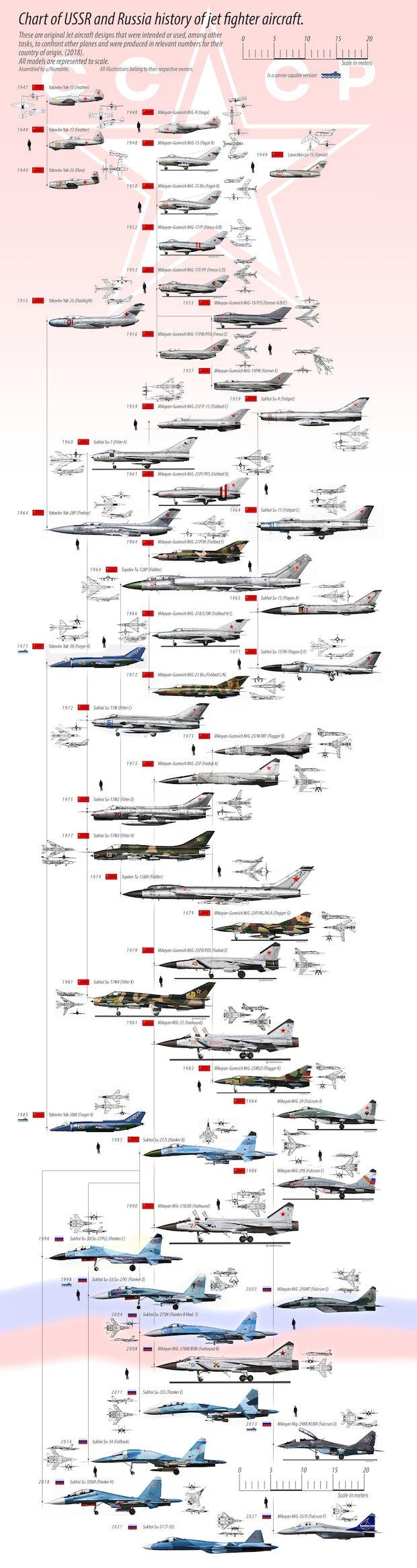 Historia i rozwój myśliwców w ZSRR (Rosja) – Autor: numante/Reddit