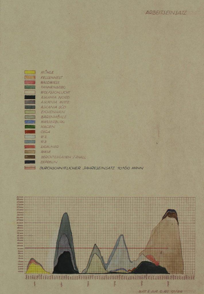 Porównanie wykorzystania siły roboczej przy budowie 19 kwater Hitlera, Riese zaznaczone jest jasnobrązowym kolorem