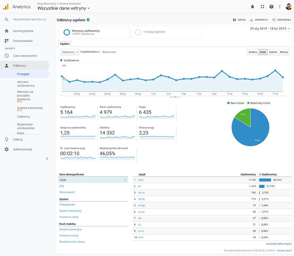 Google Analytics – Statystyki naszej strony