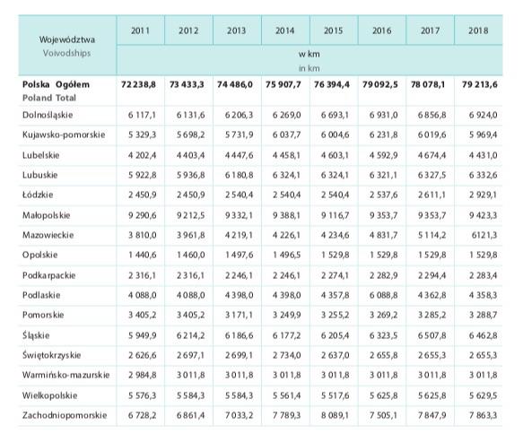 Szlaki turystyczne w Polsce według województw w latach 2011–2018 – Źródło: GUS