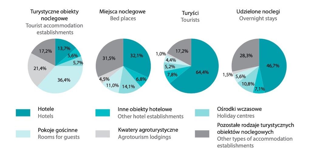 Turystyczne obiekty noclegowe w Polsce według rodzajów i ich wykorzystanie w 2019 roku – Źródło: GUS