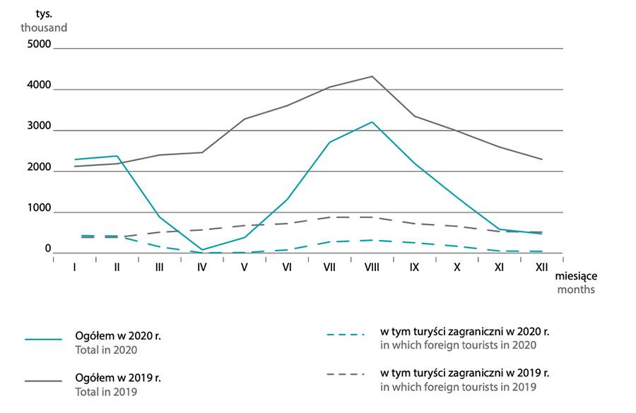 Turyści w turystycznych obiektach noclegowych według miesięcy (porównanie 2020 i 2019 rok) – Źródło: GUS